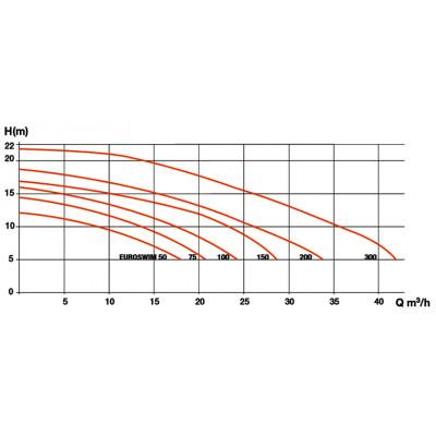 Pompe de filtration EUROSWIM 0,75CV Mono | DAB